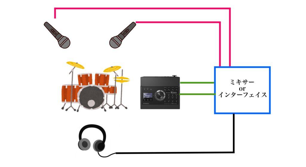 生シンバルと電子ドラムの接続図